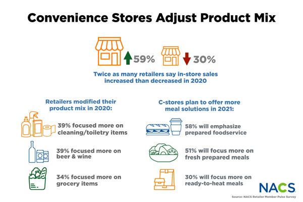 Convenience-Stores-Adjust-Product-Mix.jpg