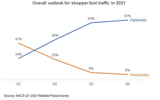 Overall-Outlook-for-shopper-foot-traffic-in-2021.jpg